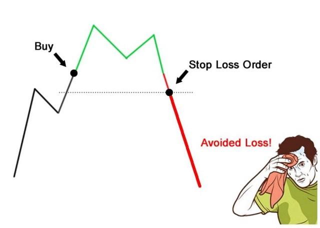 Cách đặt lệnh stop loss không khó nhưng đòi hỏi mỗi trader phải thực hiện một cách có kỷ luật