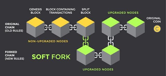 Cũng là phân tách trong blockchain nhưng Soft Fork lại không gây ra xung đột như Hard Fork