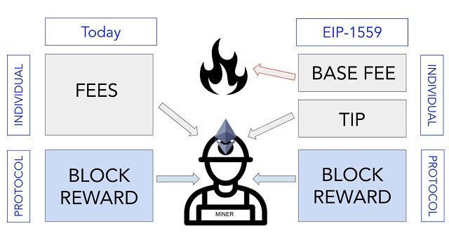 Mô tả cơ chế tính phí theo đề xuất EIP 1559