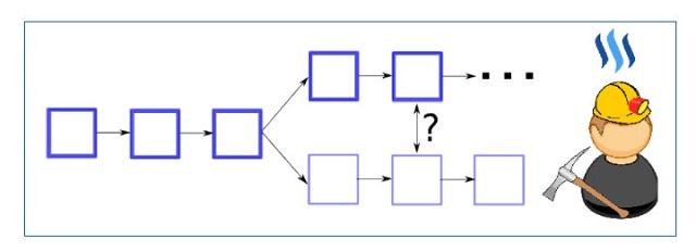 Temporary Fork là quá trình phân tách chỉ mang tính tạm thời