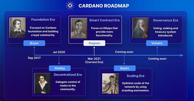 Cardano trải qua tổng cộng 5 lộ trình phát triển