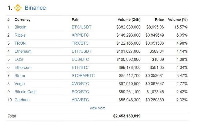 Lý do nên trade coin trên sàn Binance là vì có mức phí giao dịch thấp