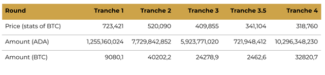 Những vòng bán ADA trên thị trường hiện nay