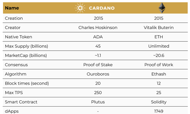 So sánh giữa Cardano và Ethereum trên thị trường tiền điện tử