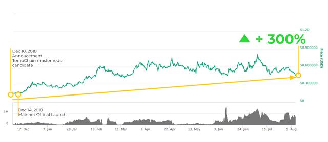 Tác động của Staking đến giá của đồng coin hiện nay